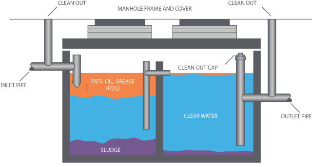 Grease Trap vs. Grease Interceptor | Liquid Environmental Solutions